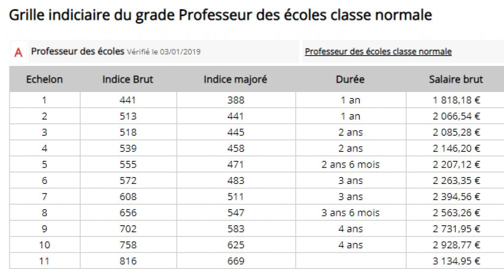 Salaire prof des écoles