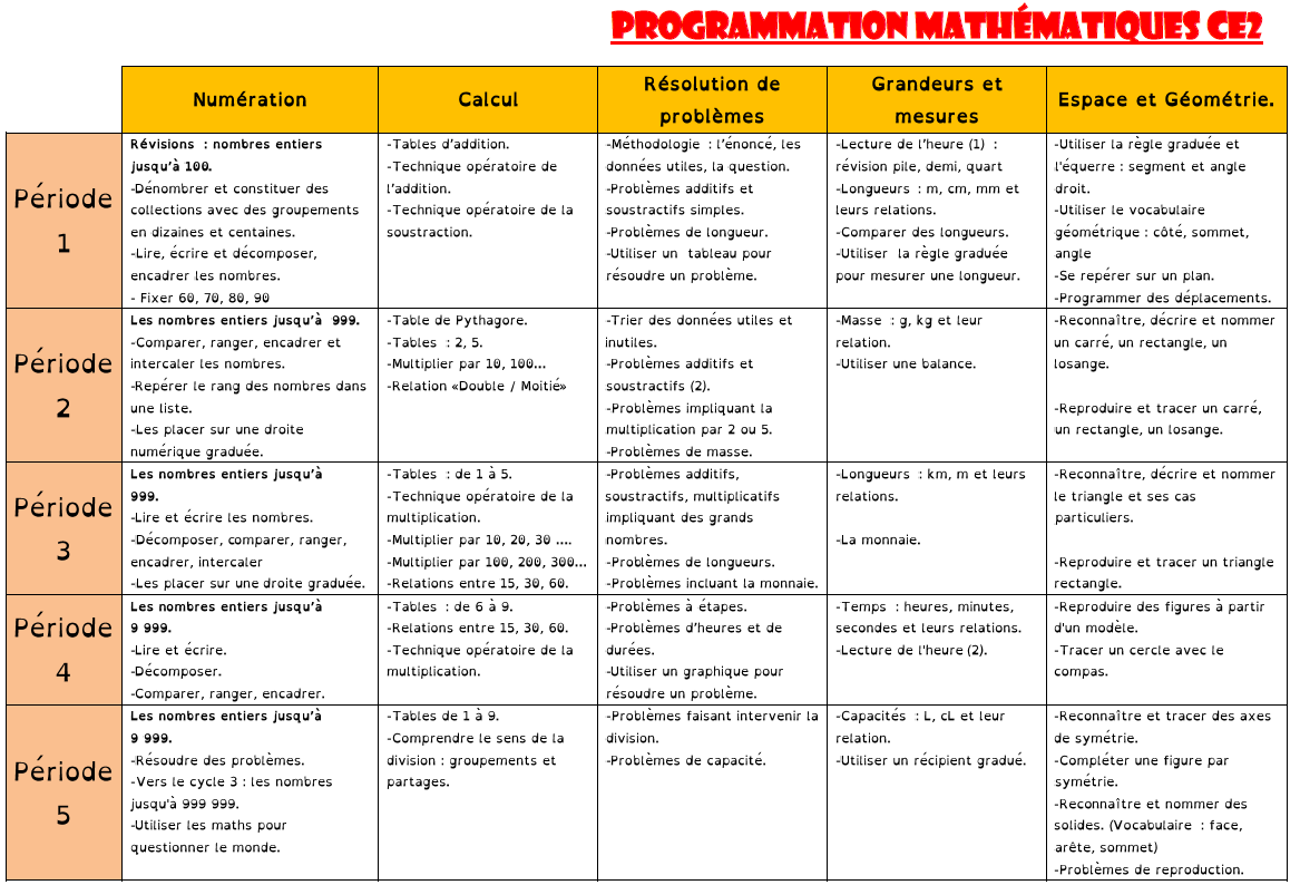 Programmation maths Ce2 2020