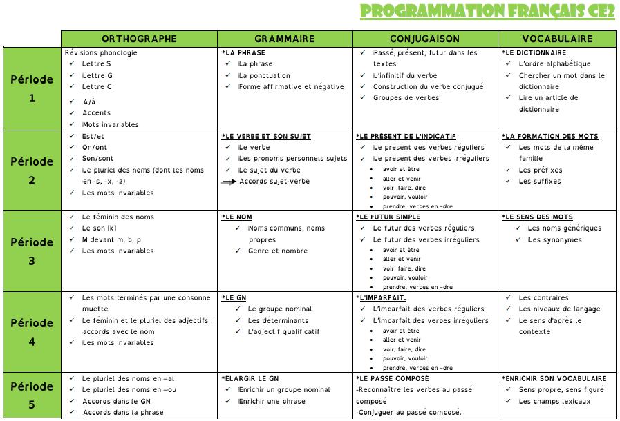 Programmation français Ce2