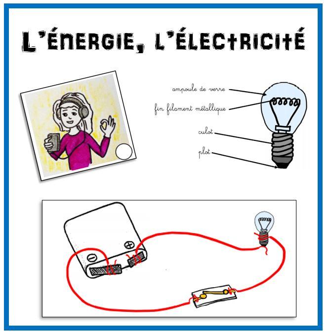 L'énergie, l'électricité